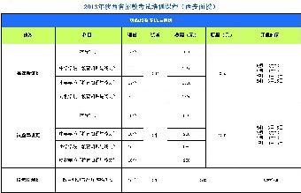 2013年陕西省招教考试报名时间-政通教育