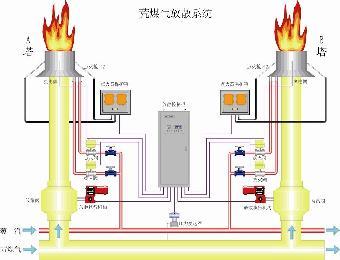 焦炉煤气火炬放散点火系统图片