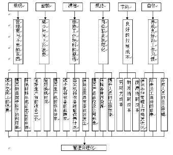 长川之星《ims餐饮集团管理系统》基于组织
