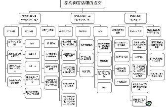 沈阳淘宝运营课程网店推广淘宝装修淘宝客服