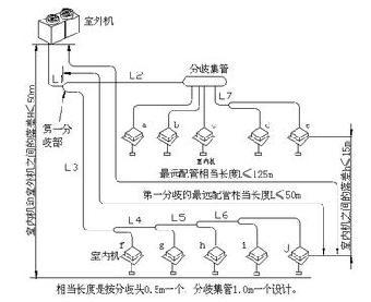 重庆中央空调设计改造(格力风机盘管安装)