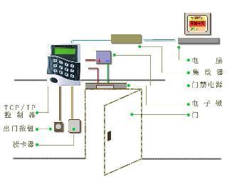 这种独立控制器将读卡器与门禁控制电路含集成在一起,通过控制器